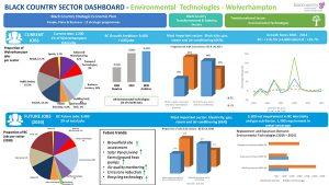 LMI for Environmental Technologies